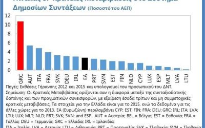 Έλλειμμα συνταξιοδοτικού συστήματος στην Ελλάδα