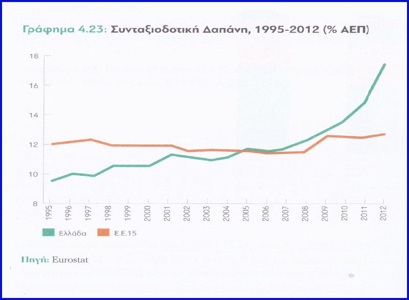 Η Συνταξιοδοτική Δαπάνη στην Ελλάδα